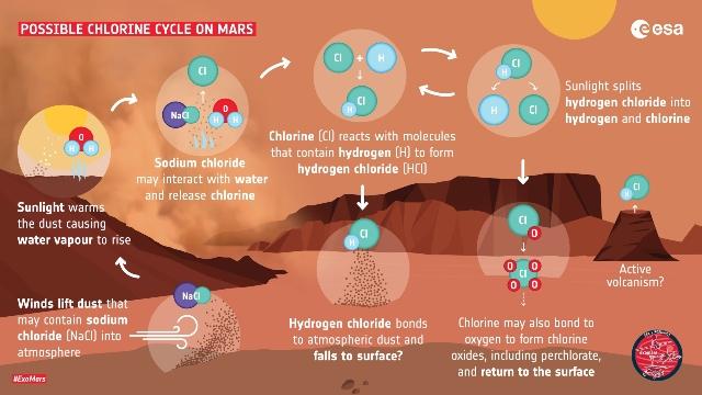 Posible ciclo del cloruro de hidrógeno en Marte