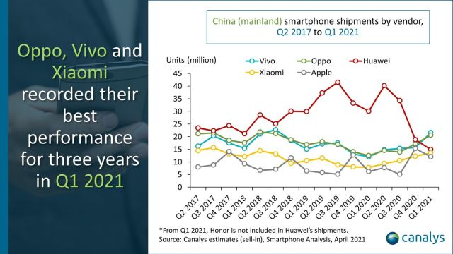 Huawei se desploma en China