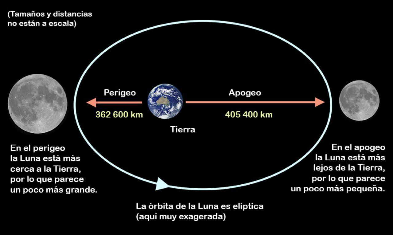 perigeo de la luna explicado