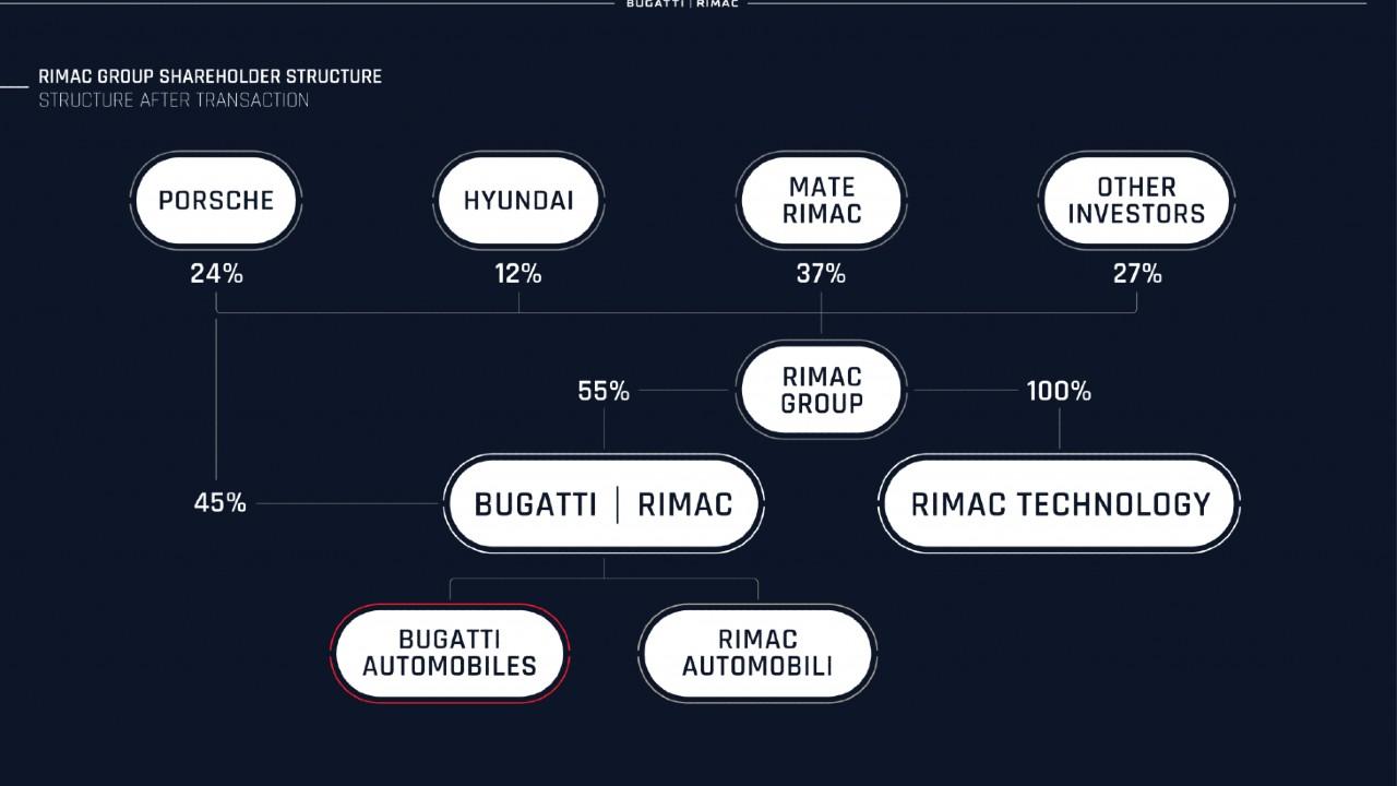 Bugatti rimac compra porsche