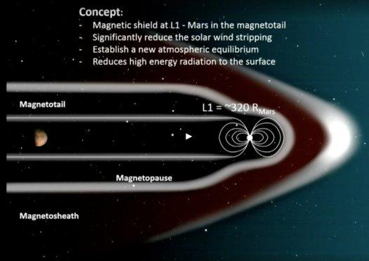 Mayor detalle del modelo plan de los científicos de NASA para proteger al planeta Marte de la radiación solar mediante un escudo magnético.
