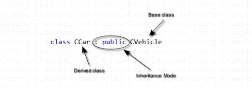 Public Inheritance
