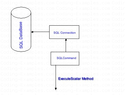 C# ADO.NET's Execute Scalar Block Diagram