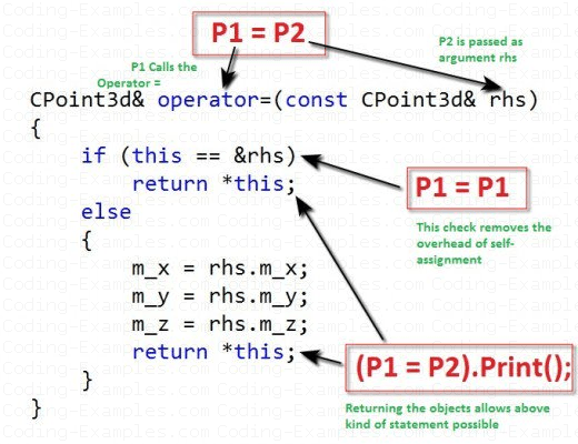 Overloaded = Operator Example