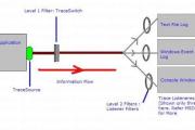 Dotnet Debug Tracing Components