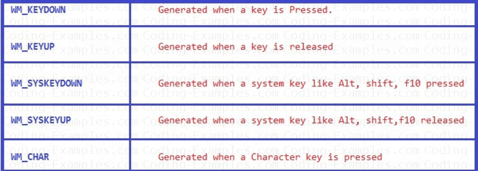 MFC Keyboard Messages