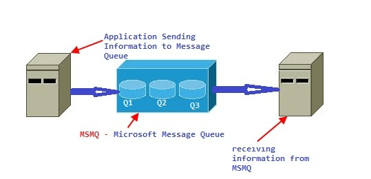 Microsoft Message Queue (MSMQ)