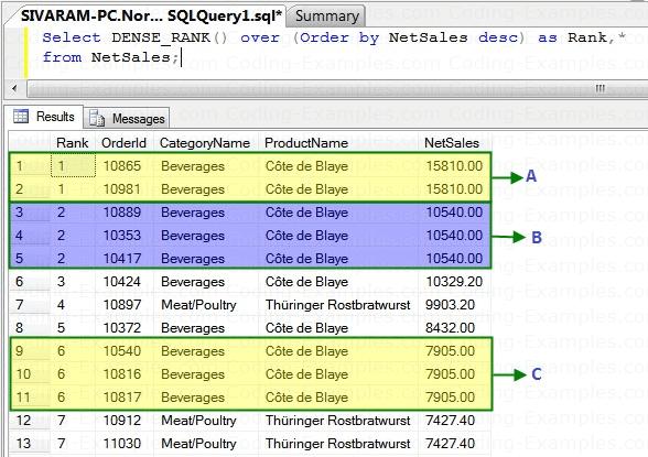 SQL Dense Rank Example