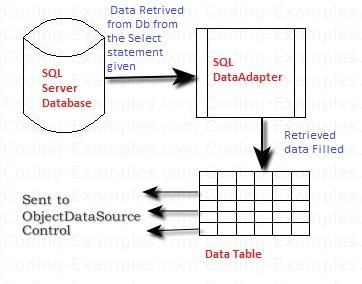 Data Read by SQlDataAdapter and packed in DataTable Before giving it to ObjectDataSource