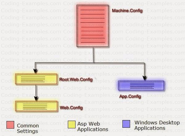 Config File Hierarchy