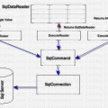 ExecuteReader ExecuteNonQuery ExecuteScalar Block Diagram