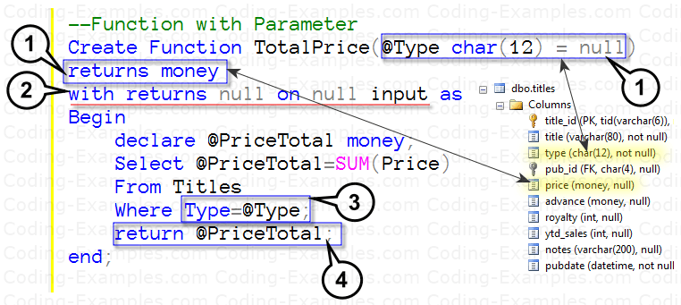 SQL Scalar-Valued function with Parameter