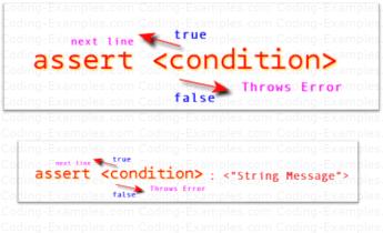 Assert Statement in Java