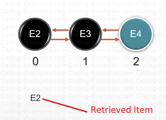 Getting Queue Element From Head For Inspecting