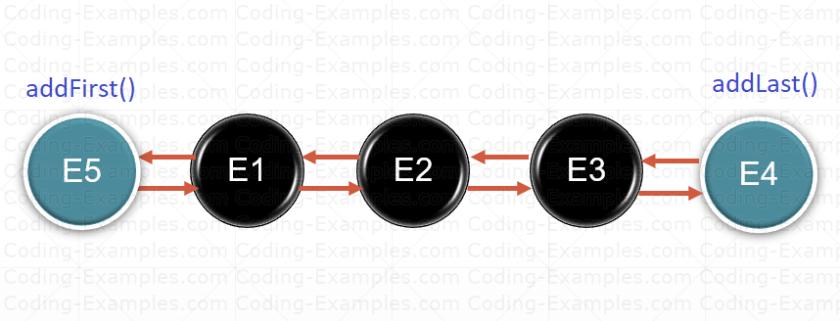 adding Elements on Both End of LinkedList Deque
