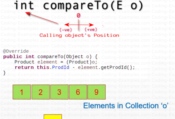 Comparing Object Via Comparable Interface - Explained