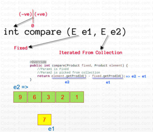 How Comparator compare Method Works