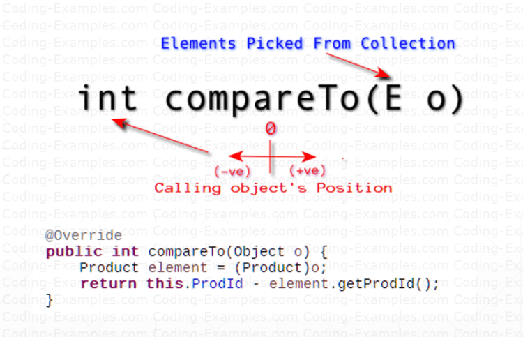 Java Comparable Interface - compareTo Method Detail