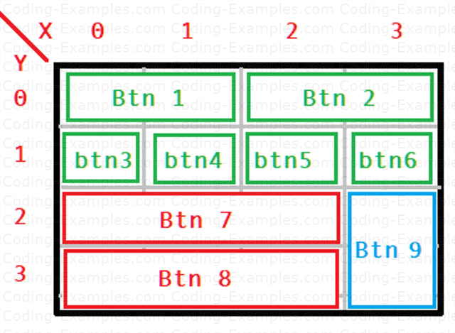 About The GridBagConstraints Example