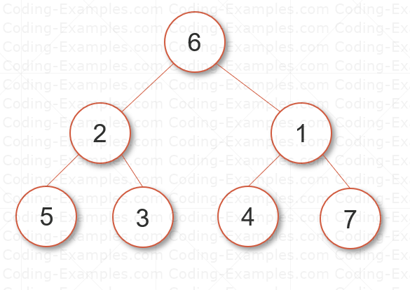 Binary Tree Representation of the Numbers