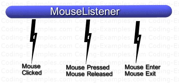 AWT MouseListener