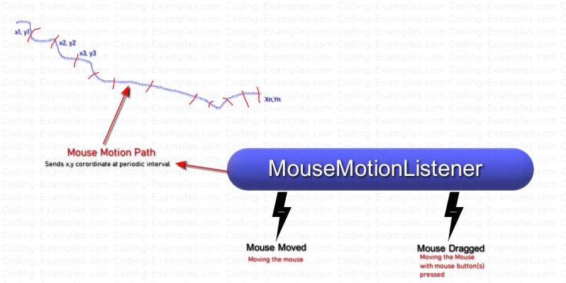 AWT MouseMotionListener