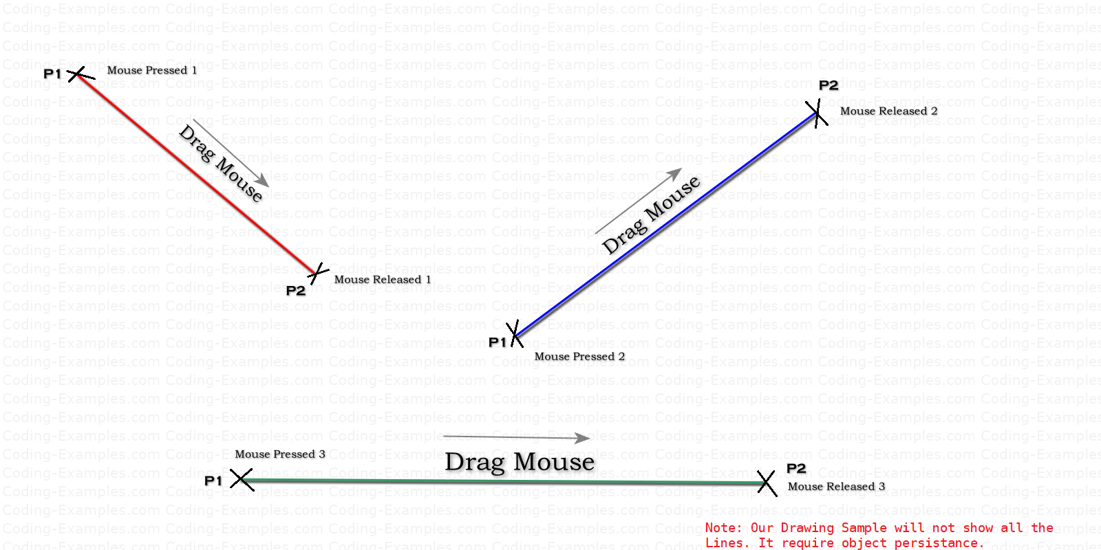 Java AWT Line Drawing Sequence