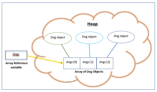 representation of array of objects