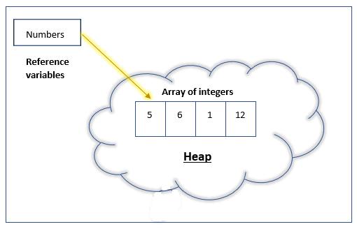 representation of array of primitive elements
