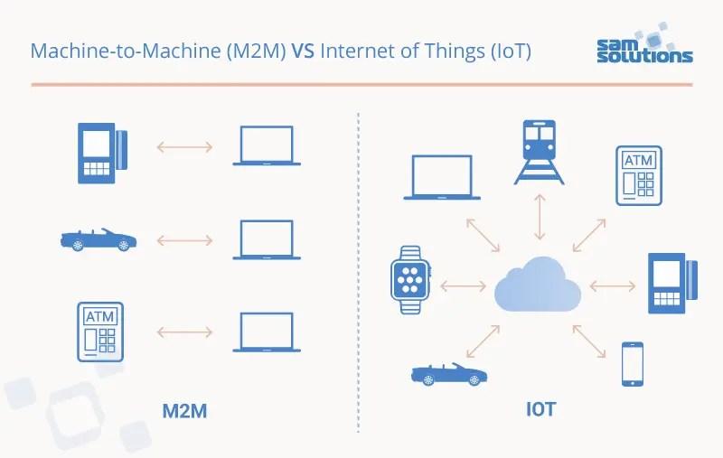 M2M-Vs-IoT