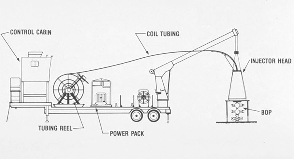 coil tubing operation tools