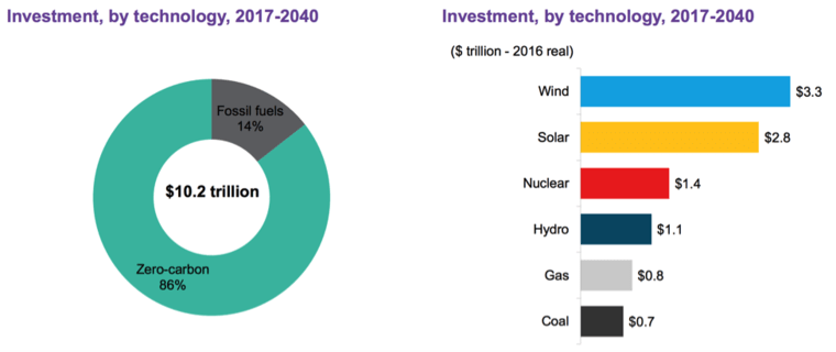 Investment-by-technology-2017-2040