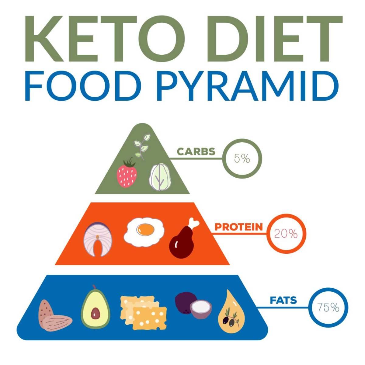 Diet Or Healthy Eating - Selecting!