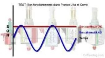 Tester le bon fonctionnement d'une pompe ulka et ceme