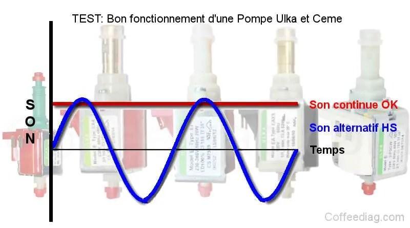 Tester l'état d'une pompe à eau Ulka ou Ceme