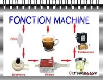 Fonctionnement d'une machine à café expresso