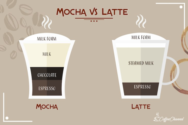 difference of mocha and latte