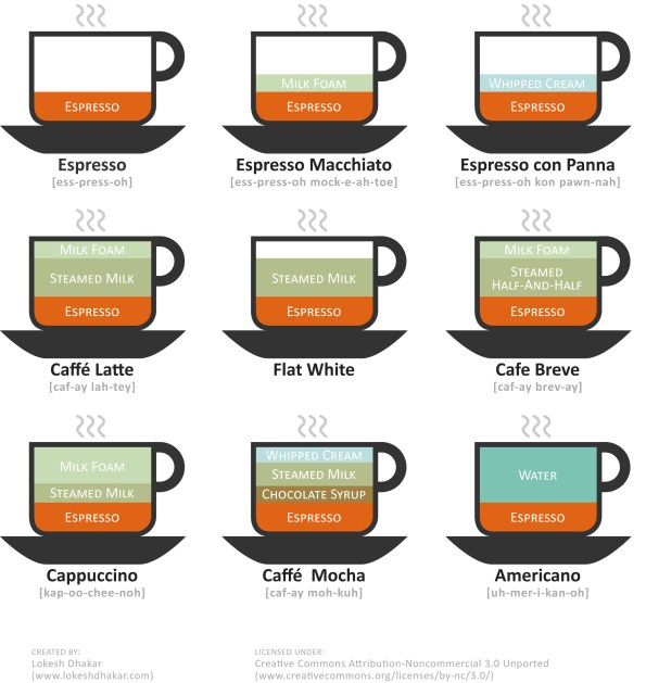 9_cups_of_coffee_diagram