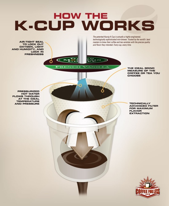 How Much Coffee Is In Ak Cup >> Is Keurig Instant Coffee Here S What S Inside Your K Cup Coffee