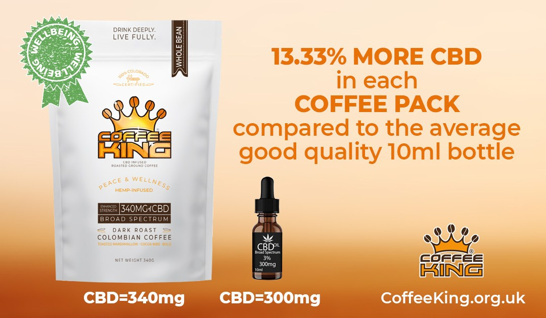 13.33% More CBD in our coffee