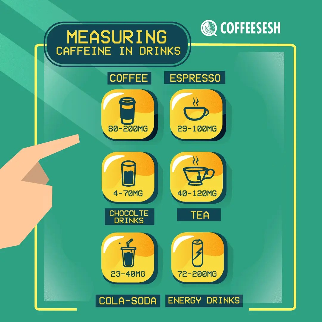 How Much Caffeine Is In Tea, Soda, Coffee & More