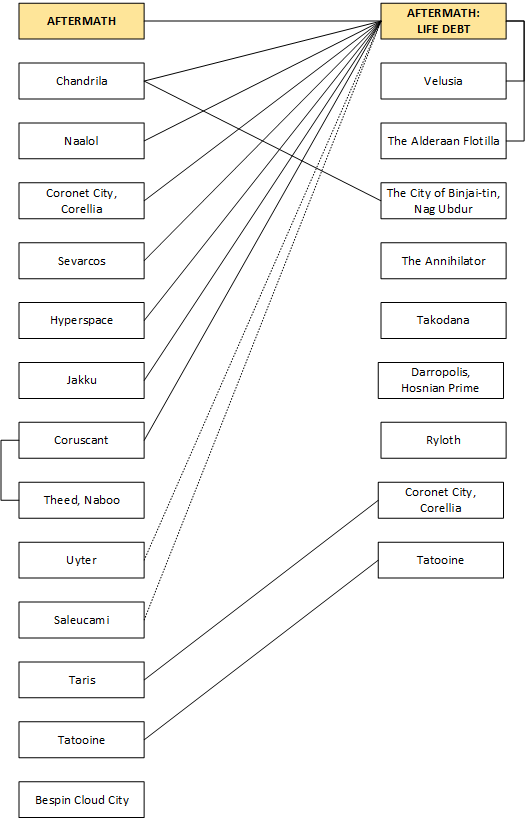 Aftermath Interludes Chart