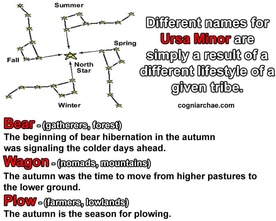 swastika-ursa-minor-names-mythology
