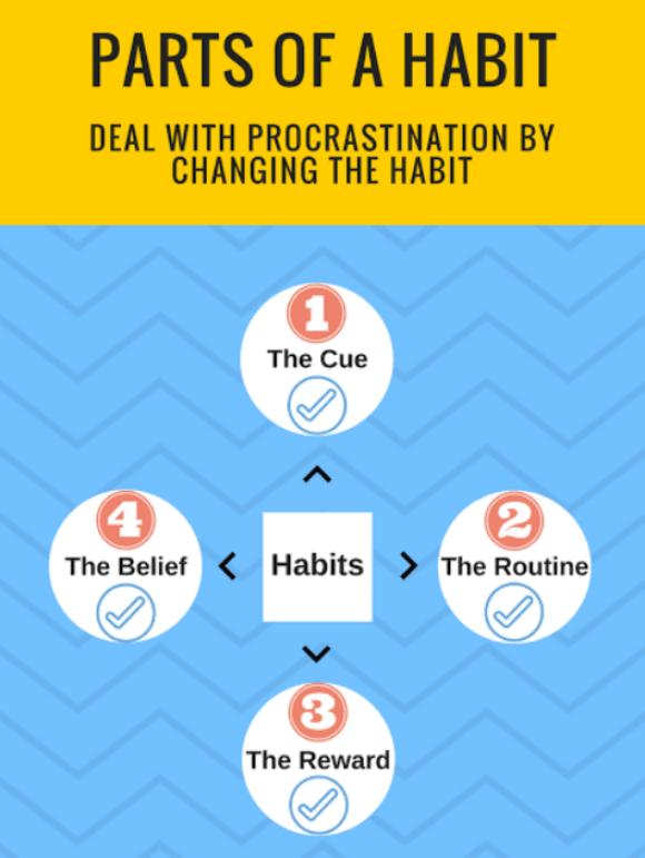 How to overcome procrastination? The habit loop