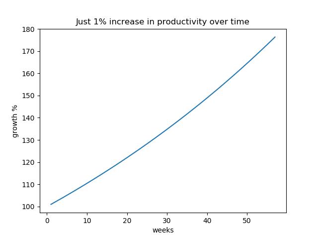 Increasing productivity 1% every week