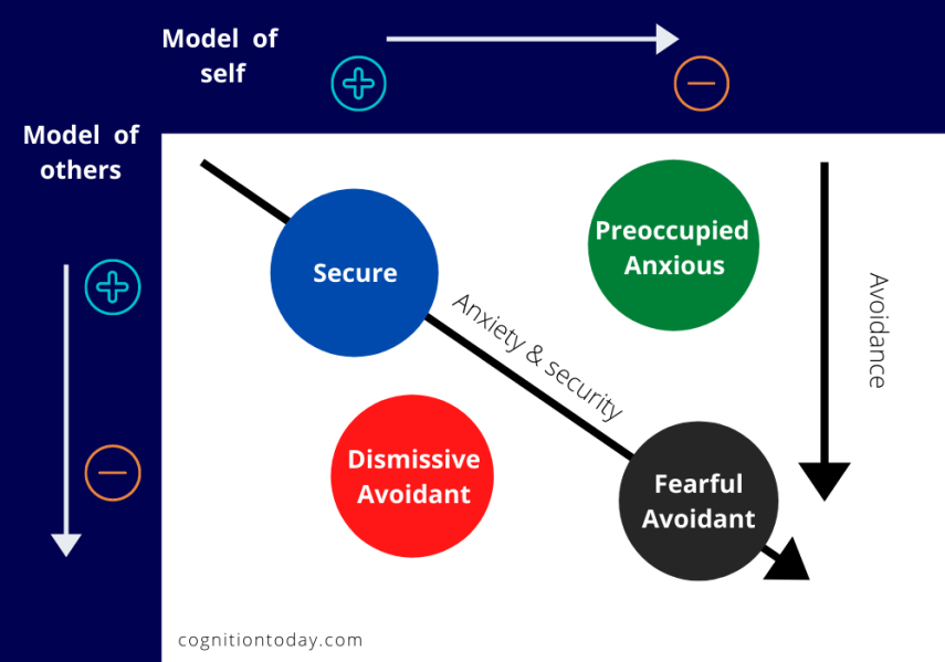 Attachment theory and styles model