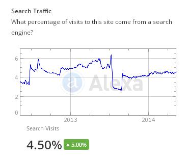 Alexa Website Search Engine