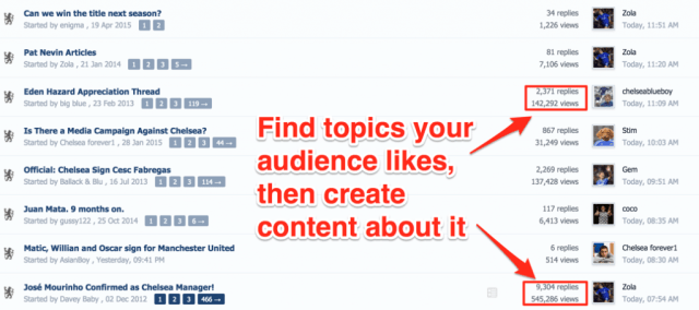 Popular Topics for Your Audience