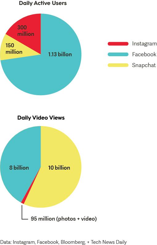 video-data-across-social-media-channels