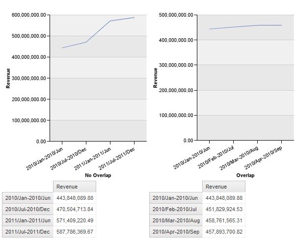 Charts and xtab